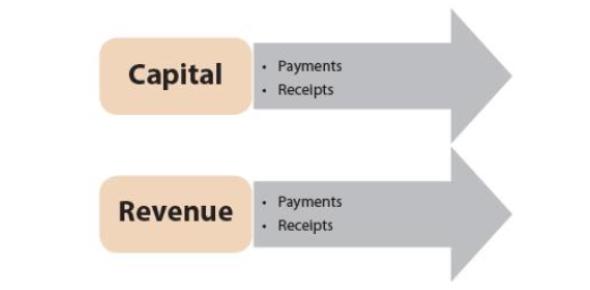 Capital And Revenue Expenditure Exam: Quiz!