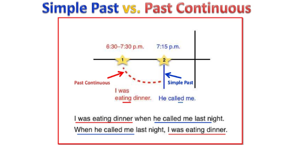 Quiz: Past Simple And Continuous Tense!