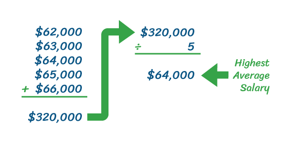 Pension Basic Calculation: Quiz!