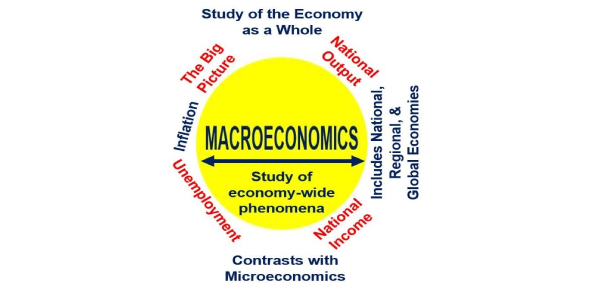 Macroeconomics: Productionpossibility Frontier Quiz!