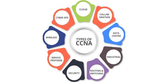 CCNA Practice Quiz Questions!