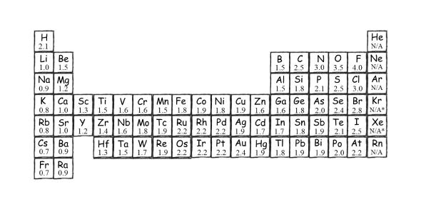 Electronegativity Quiz