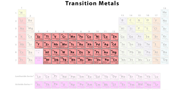 Transition Metals And Their Uses Quiz