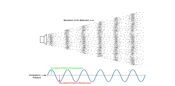 A Trivia Quiz On Waves, Light And Sound!