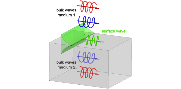 How Well Do You Know Waves? Physics Trivia Quiz