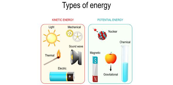 Types Of Energy! Trivia Knowledge Quiz!