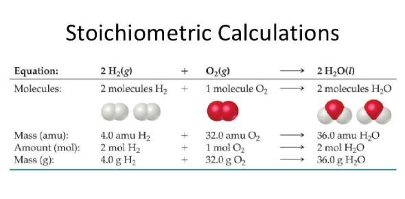Stoichiometry Calculating Quiz! Trivia