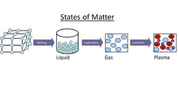 Test On States Of Matter! Chemistry Quiz
