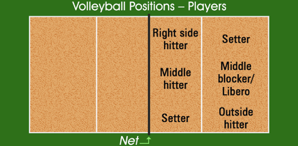 Which Volleyball Position Should I Play?