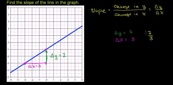 Slope Of A Line Quiz! Trivia Test