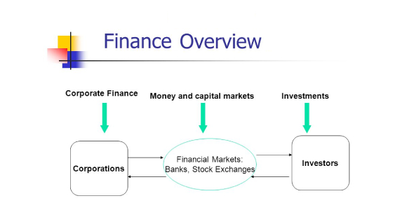 Overview Of Finance: Trivia Questions Quiz