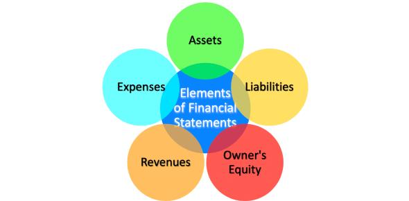 Elements Of Financial Statements! Trivia Quiz