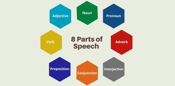 Parts Of Speech Knowledge Test! Quiz