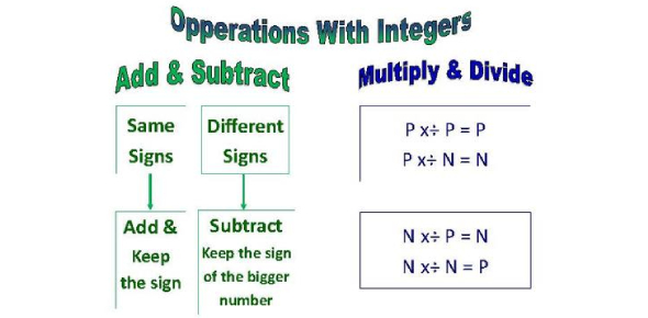Integer Operations Quiz! Math Trivia