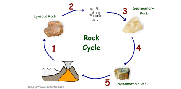 Rocks And The Rock Cycle Quiz! Trivia