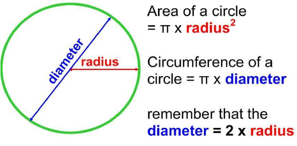 Circumference And Area Of Circle Quiz! Trivia