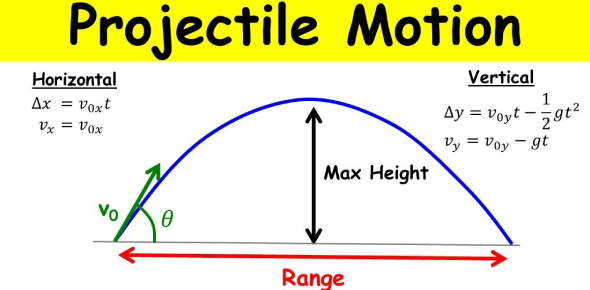 The Projectile Motion Quiz! Trivia