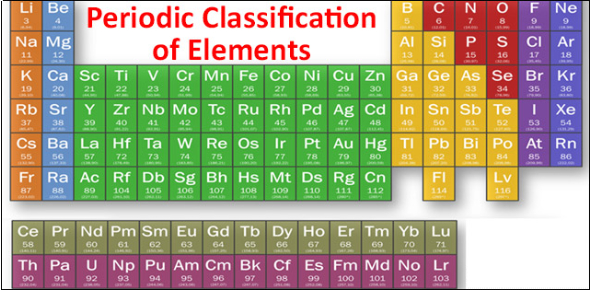 Chemistry: Periodic Classification Of Elements! Test