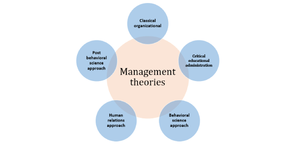 A Quiz On Management Theory! Trivia