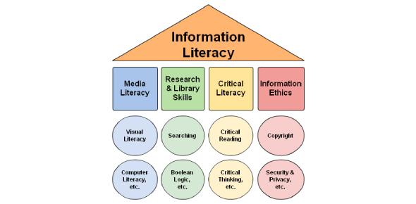 Quiz: Information Literacy Trivia Test!