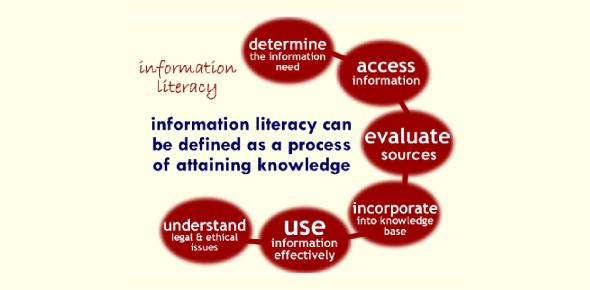 Quiz: The Information Literacy Exam! Trivia