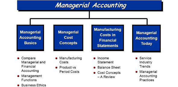 Managerial Accounting Quiz: Practice Test