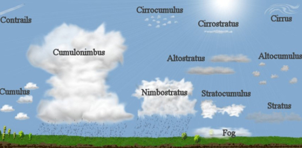 A Quiz On Types Of Clouds! Trivia