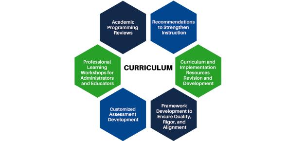 Curriculum III: Trivia Questions! Quiz