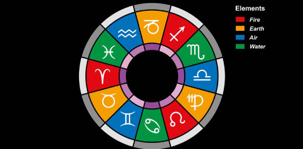 Can We Guess Your Zodiac Sign Based On Your Personal Characteristics?