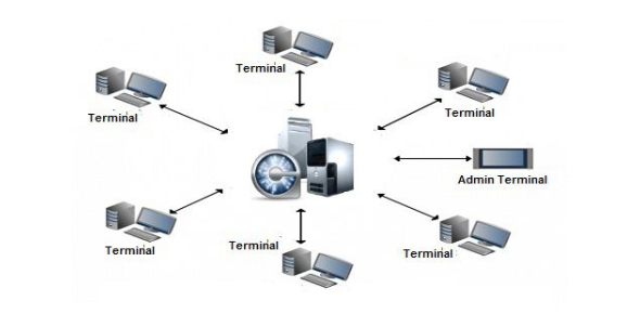 Operating System Or Network Operating System Quiz