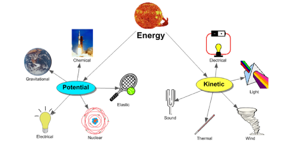 Quiz: What Do You Know About Energy?