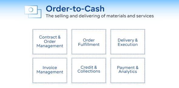 Order-to-cash Business Process Test Quiz