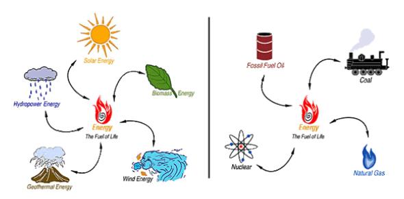 Energy Transformation Quiz: Trivia Questions! - ProProfs Quiz