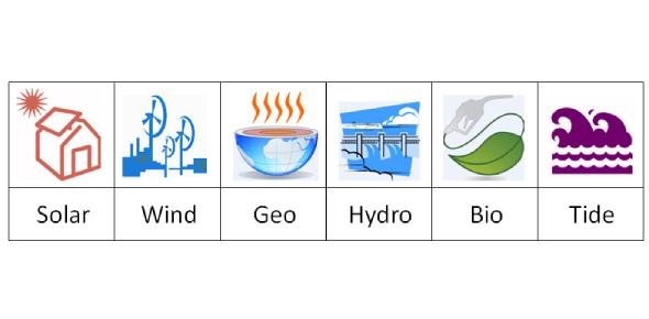 Types Of Renewable Energy Quiz! Trivia