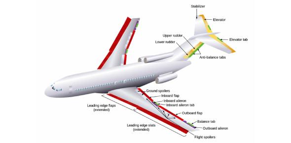Boeing 737: Flight Controls Quiz!