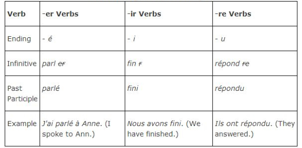 French Past Participles Irregular Verbs