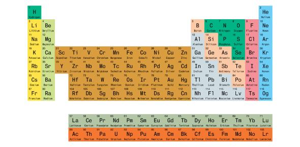 Periodic Table Of Elements: MCQ Quiz!