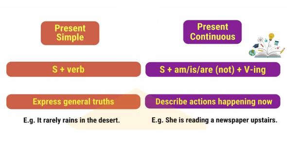 Quiz: Present Simple And Continuous Tense!