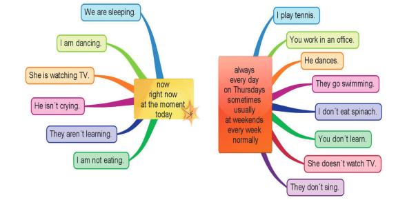 Present Simple And Continuous Tense: Quiz!