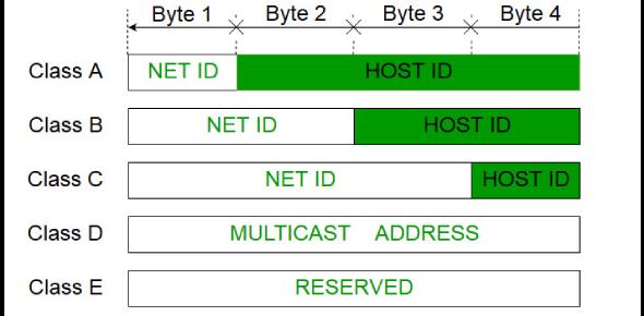 Determine IP Address Classes Quiz