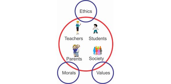 Values, Morals And Ethics Quiz: Trivia!