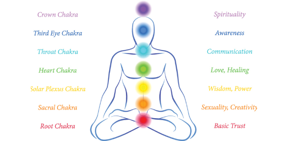 Test Your Knowledge On Chakras!