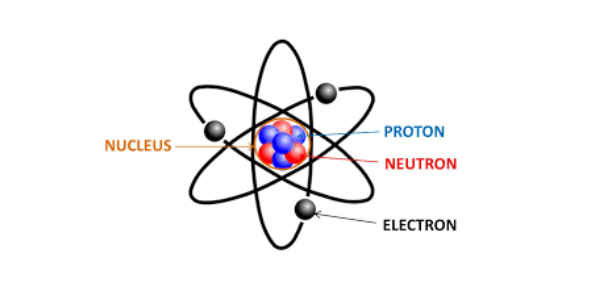 Properties And Structures Of Matter