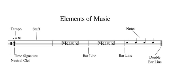 Quiz On Elements Of Music: Trivia!