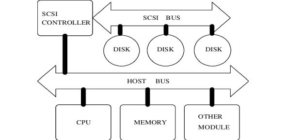 Hardware Quiz On SCSI And CRT!