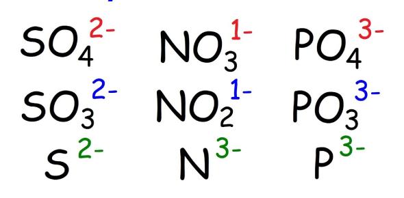 Polyatomic Ions Symbol Quiz!