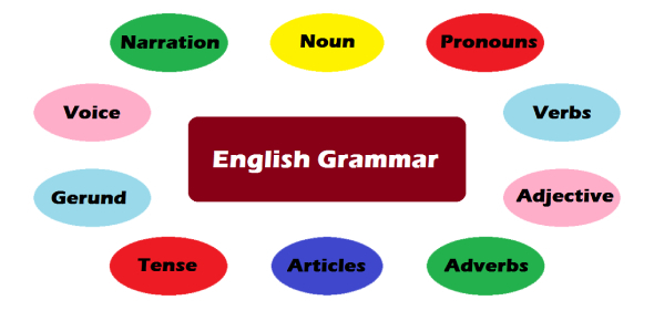 Practice Test: Grammar MCQ! Quiz