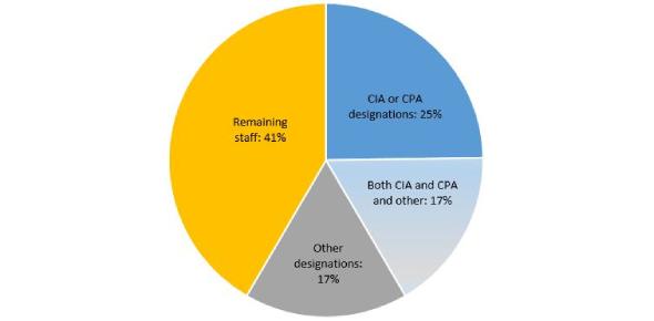 Internal Audit Function Quiz