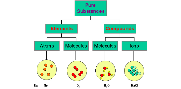 Quiz On Elements And Compounds Of Atom!