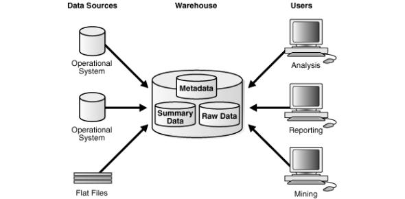 Fundamentals Of Data Warehousing Quiz!
